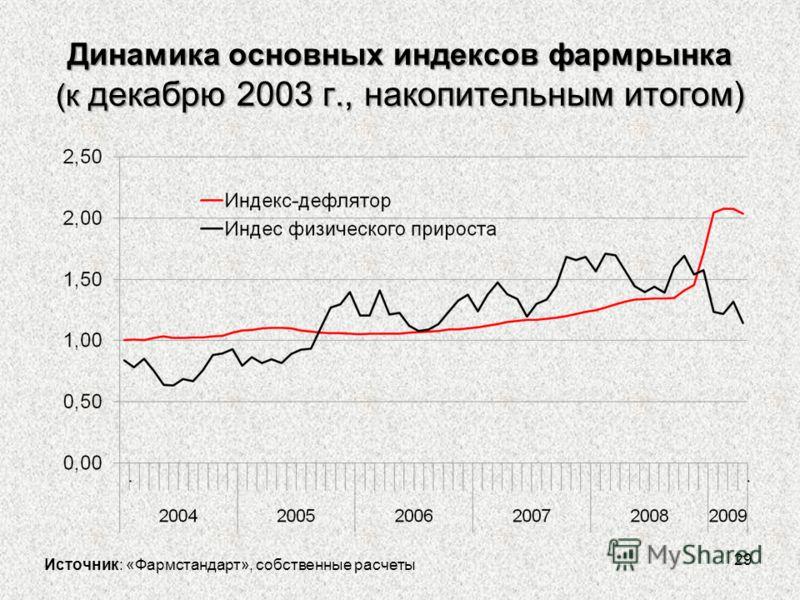 Динамика основных индексов фармрынка (к декабрю 2003 г., накопительным итогом) 29 Источник: «Фармстандарт», собственные расчеты