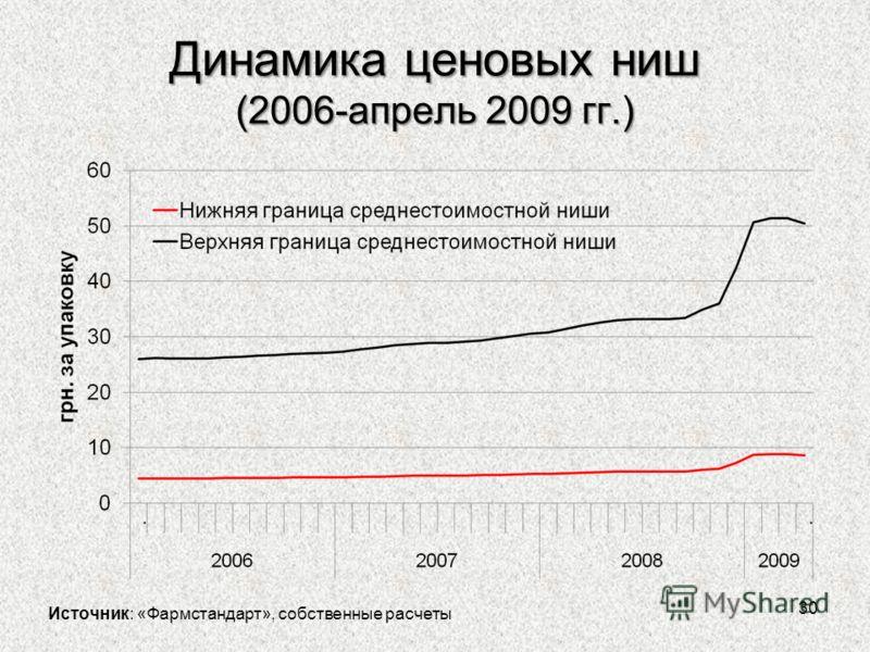 Динамика ценовых ниш (2006-апрель 2009 гг.) 30 Источник: «Фармстандарт», собственные расчеты