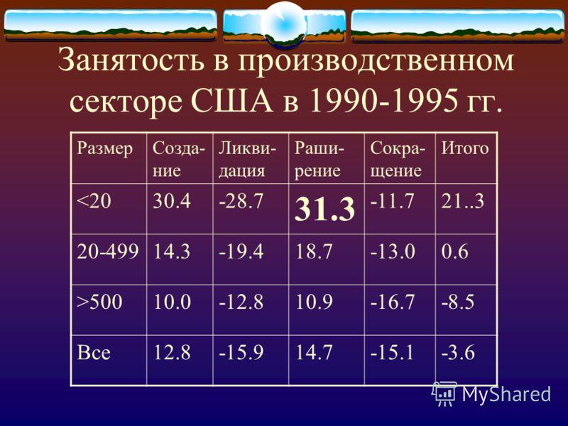 РазмерСозда- ние Ликви- дация Раши- рение Сокра- щение Итого 50010.0-12.810.9-16.7-8.5 Все12.8-15.914.7-15.1-3.6 Занятость в производственном секторе США в 1990-1995 гг.