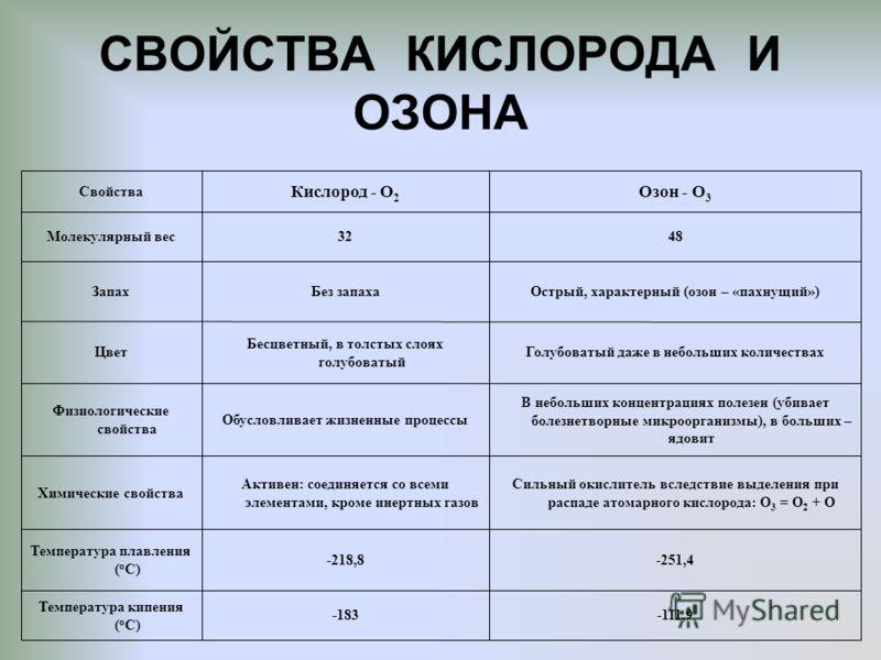 СВОЙСТВА КИСЛОРОДА И ОЗОНА -111,9-183 Температура кипения ( о С) -251,4-218,8 Температура плавления ( о С) Сильный окислитель вследствие выделения при распаде атомарного кислорода: О 3 = О 2 + О Активен: соединяется со всеми элементами, кроме инертны