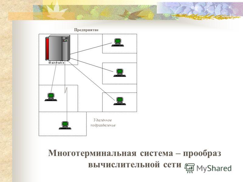 ВЦ на базе мейнфрейма Предприятие Удалённое подразделение Многотерминальная система – прообраз вычислительной сети