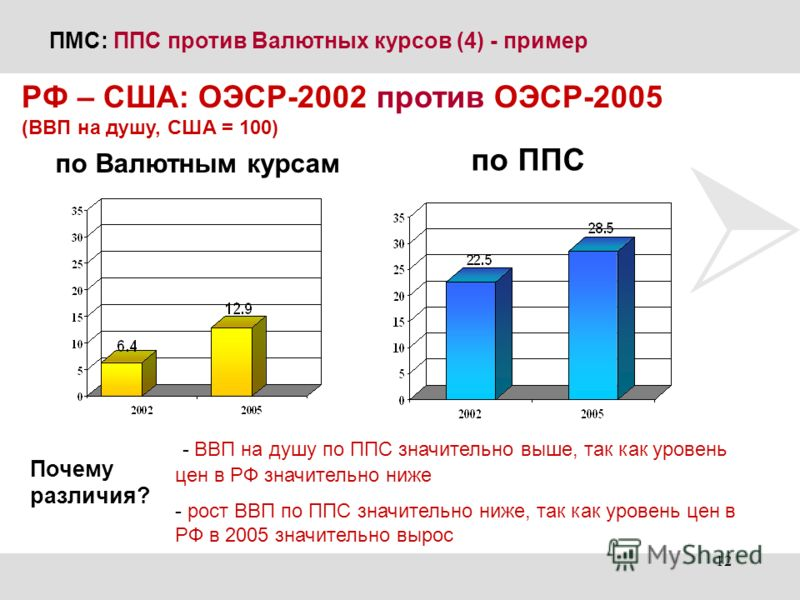 ПМС: ППС против Валютных курсов (4) - пример - ВВП на душу по ППС значительно выше, так как уровень цен в РФ значительно ниже - рост ВВП по ППС значительно ниже, так как уровень цен в РФ в 2005 значительно вырос РФ – США: ОЭСР-2002 против ОЭСР-2005 (