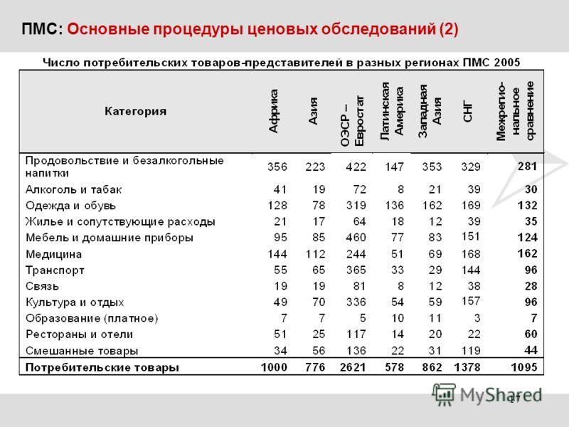 ПМС: Основные процедуры ценовых обследований (2) 17