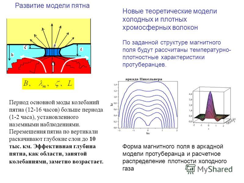 Развитие модели пятна Период основной моды колебаний пятна (12-16 часов) больше периода (1-2 часа), установленного наземными наблюдениями. Перемещения пятна по вертикали раскачивают глубокие слои до 10 тыс. км. Эффективная глубина пятна, как области,