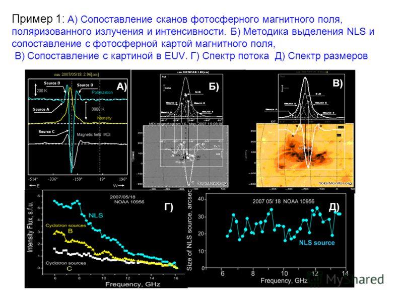 Пример 1: А) Сопоставление сканов фотосферного магнитного поля, поляризованного излучения и интенсивности. Б) Методика выделения NLS и сопоставление с фотосферной картой магнитного поля, В) Сопоставление с картиной в EUV. Г) Спектр потока Д) Спектр р