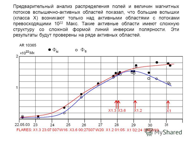 Предварительный анализ распределения полей и величин магнитных потоков вспышечно-активных областей показал, что большие вспышки (класса X) возникают только над активными областями с потоками превосходящими 10 22 Макс. Такие активные области имеют сло