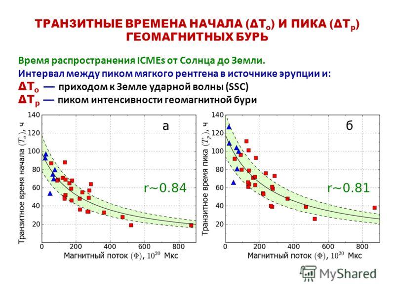 ТРАНЗИТНЫЕ ВРЕМЕНА НАЧАЛА (ΔT o ) И ПИКА (ΔT p ) ГЕОМАГНИТНЫХ БУРЬ Время распространения ICMEs от Солнца до Земли. Интервал между пиком мягкого рентгена в источнике эрупции и: ΔT o приходом к Земле ударной волны (SSC) ΔT p пиком интенсивности геомагн