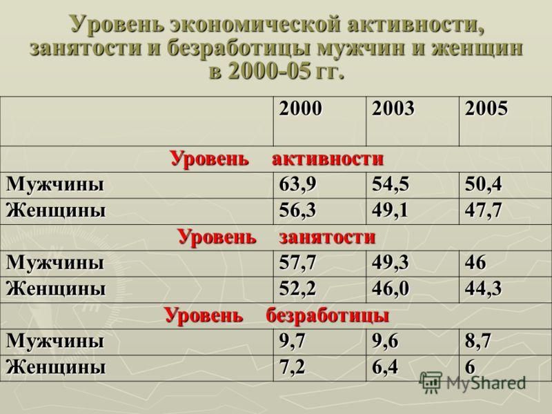 Уровень экономической активности, занятости и безработицы мужчин и женщин в 2000-05 гг. 200020032005 Уровень активности Мужчины63,954,550,4 Женщины56,349,147,7 Уровень занятости Мужчины57,749,346 Женщины52,246,044,3 Уровень безработицы Мужчины9,79,68