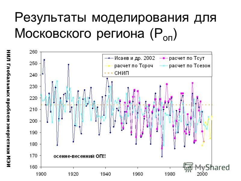 Результаты моделирования для Московского региона (P оп ) НИЛ Глобальных проблем энергетики МЭИ