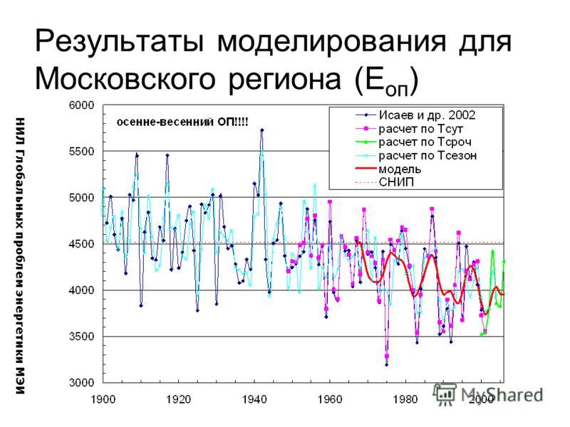 Результаты моделирования для Московского региона (E оп ) НИЛ Глобальных проблем энергетики МЭИ