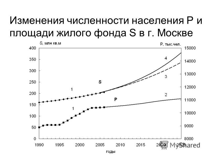 Изменения численности населения P и площади жилого фонда S в г. Москве