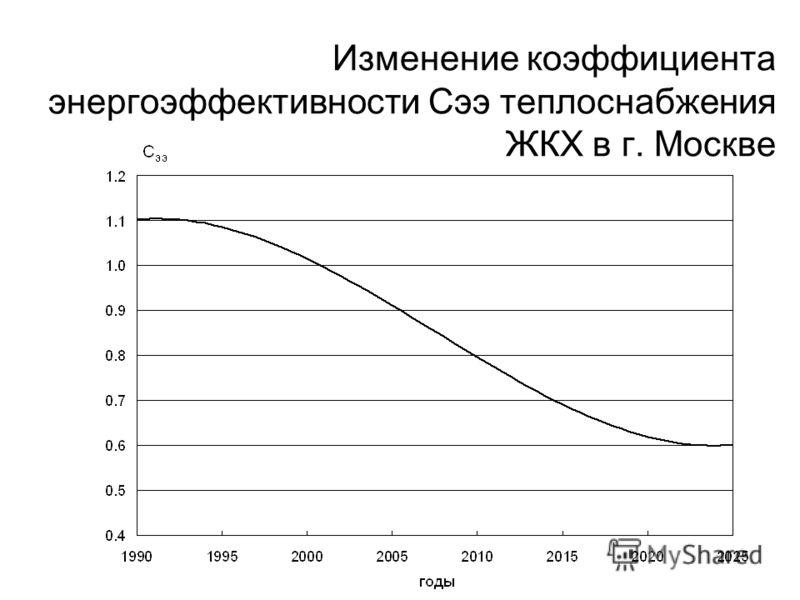 Изменение коэффициента энергоэффективности Cээ теплоснабжения ЖКХ в г. Москве