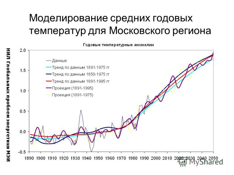 Моделирование средних годовых температур для Московского региона НИЛ Глобальных проблем энергетики МЭИ
