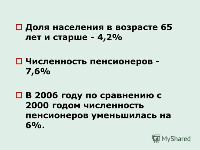 Доля населения в возрасте 65 лет и старше - 4,2% Численность пенсионеров - 7,6% В 2006 году по сравнению с 2000 годом численность пенсионеров уменьшилась на 6%.