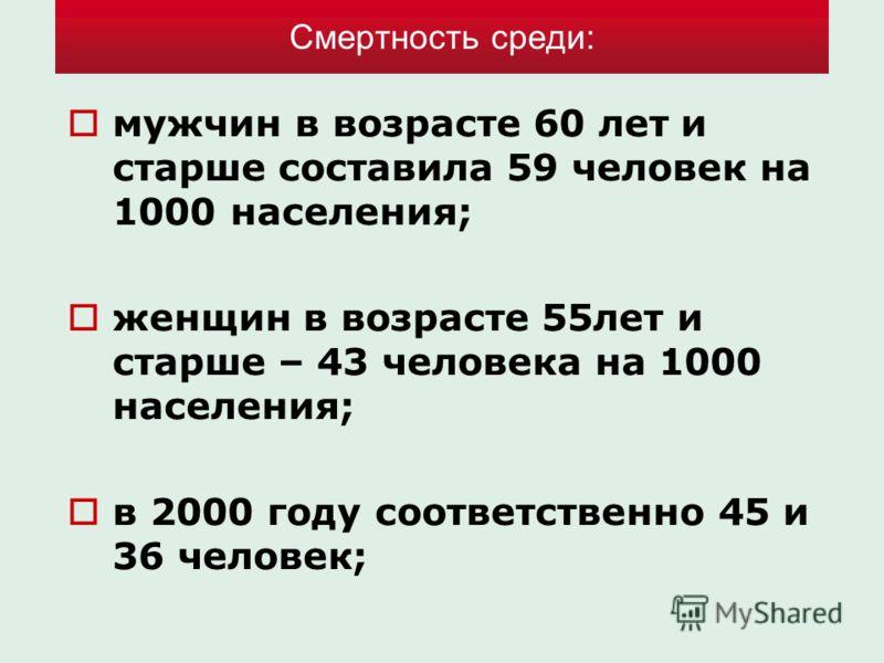 Смертность среди: мужчин в возрасте 60 лет и старше составила 59 человек на 1000 населения; женщин в возрасте 55лет и старше – 43 человека на 1000 населения; в 2000 году соответственно 45 и 36 человек;
