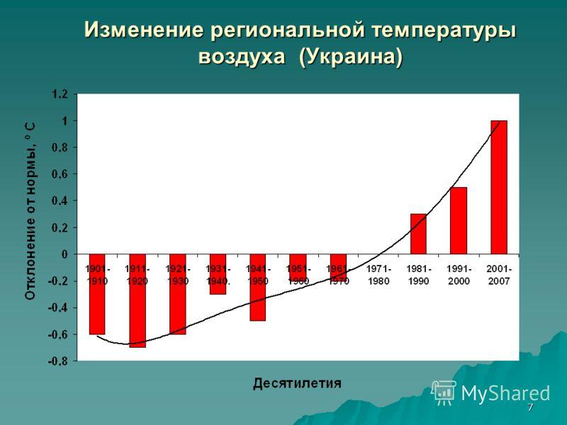 7 Изменение региональной температуры воздуха (Украина)
