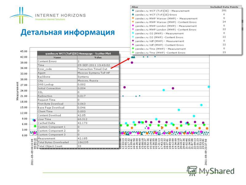 Детальная информация © 2011 Keynote Systems, Inc.16