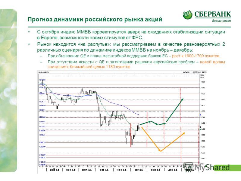 10 Российский рынок акций – вновь в широком боковике Газпрому, Сургутнефтегазу и НорНикелю Рынок акций, после сильной просадки в 3-ем квартале, пытается вернуться в проторгованный «боковик», несмотря на «медвежий» характер рынков (пока безуспешно вви