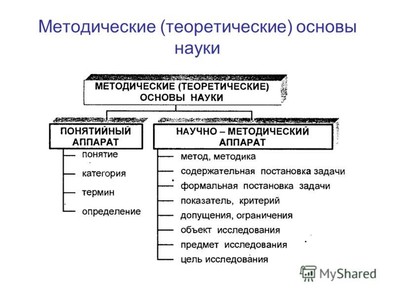 Методические (теоретические) основы науки
