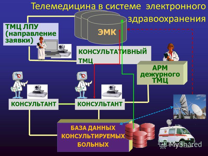 ТМЦ ЛПУ (направление заявки) КОНСУЛЬТАТИВНЫЙ ТМЦ АРМ дежурного ТМЦ БАЗА ДАННЫХ КОНСУЛЬТИРУЕМЫХ БОЛЬНЫХ КОНСУЛЬТАНТ Телемедицина в системе электронного здравоохранения ЭМК