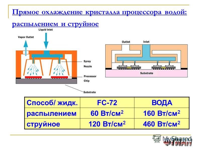 Прямое охлаждение кристалла процессора водой: распылением и струйное Способ/ жидк.FC-72ВОДА распылением60 Вт/см 2 160 Вт/см 2 струйное120 Вт/см 2 460 Вт/см 2