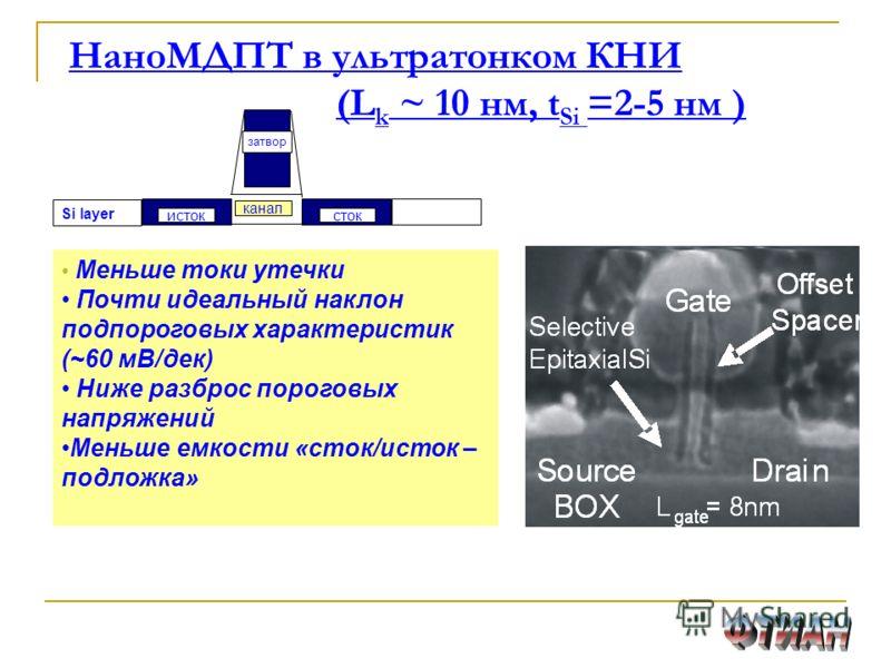 НаноМДПТ в ультратонком КНИ (L k ~ 10 нм, t Si =2-5 нм ) Si layer канал истоксток затвор Меньше токи утечки Почти идеальный наклон подпороговых характеристик (~60 мВ/дек) Ниже разброс пороговых напряжений Меньше емкости «сток/исток – подложка»