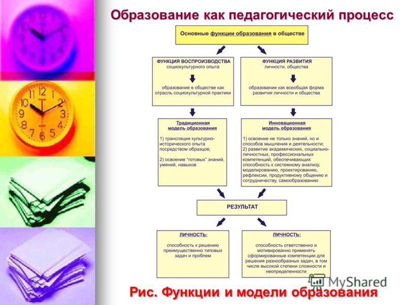 Образование как педагогический процесс Рис. Функции и модели образования