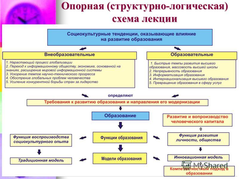 Опорная (структурно-логическая) схема лекции