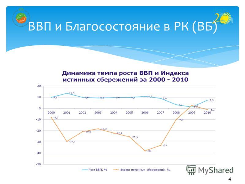 4 ВВП и Благосостояние в РК (ВБ)