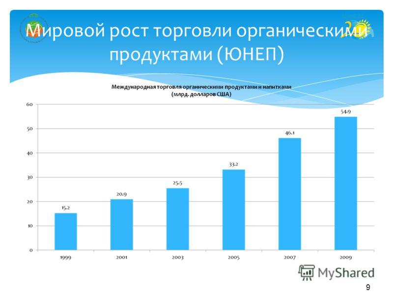 9 Мировой рост торговли органическими продуктами (ЮНЕП)