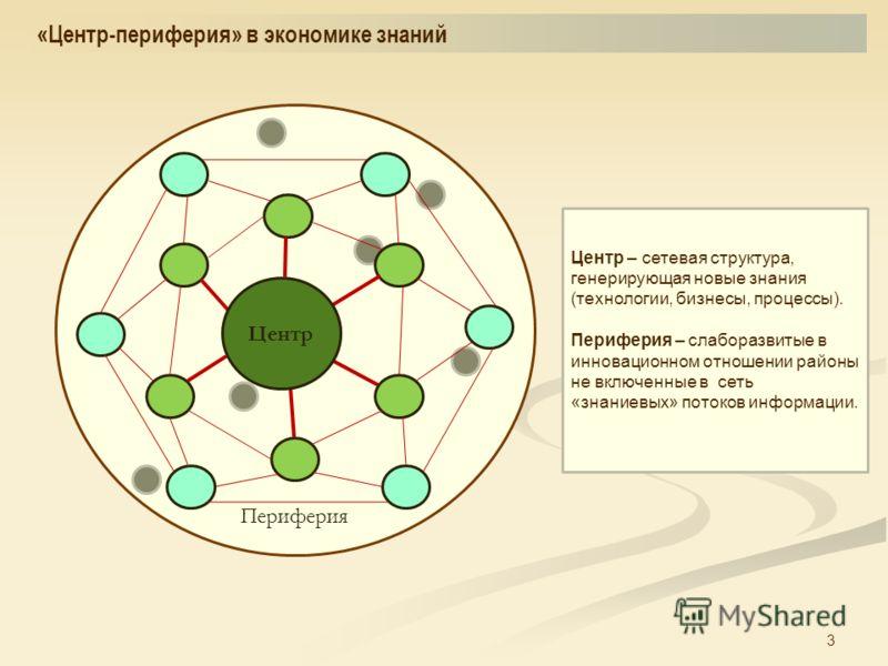 3 «Центр-периферия» в экономике знаний Периферия Центр Центр – сетевая структура, генерирующая новые знания (технологии, бизнесы, процессы). Периферия – слаборазвитые в инновационном отношении районы не включенные в сеть «знаниевых» потоков информаци