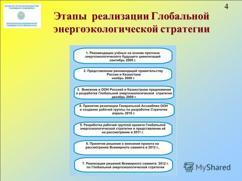 4 Этапы реализации Глобальной энергоэкологической стратегии
