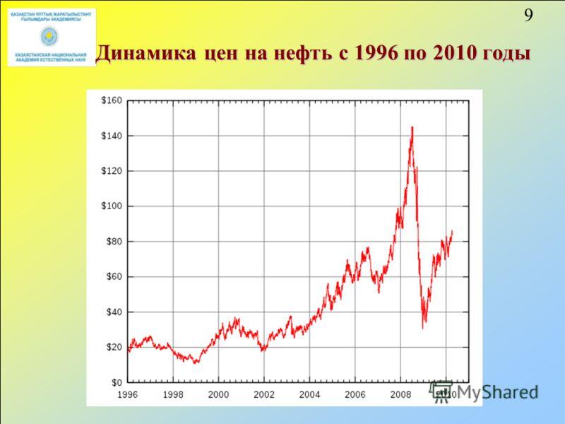 9 Динамика цен на нефть с 1996 по 2010 годы