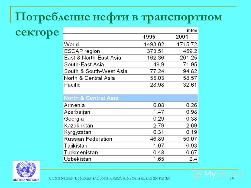 United Nations Economic and Social Commission for Asia and the Pacific16 Потребление нефти в транспортном секторе