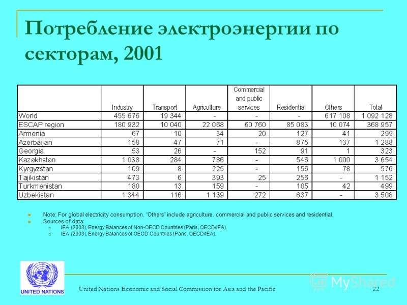 United Nations Economic and Social Commission for Asia and the Pacific22 Потребление электроэнергии по секторам, 2001 Note: For global electricity consumption, Others include agriculture, commercial and public services and residential. Sources of dat