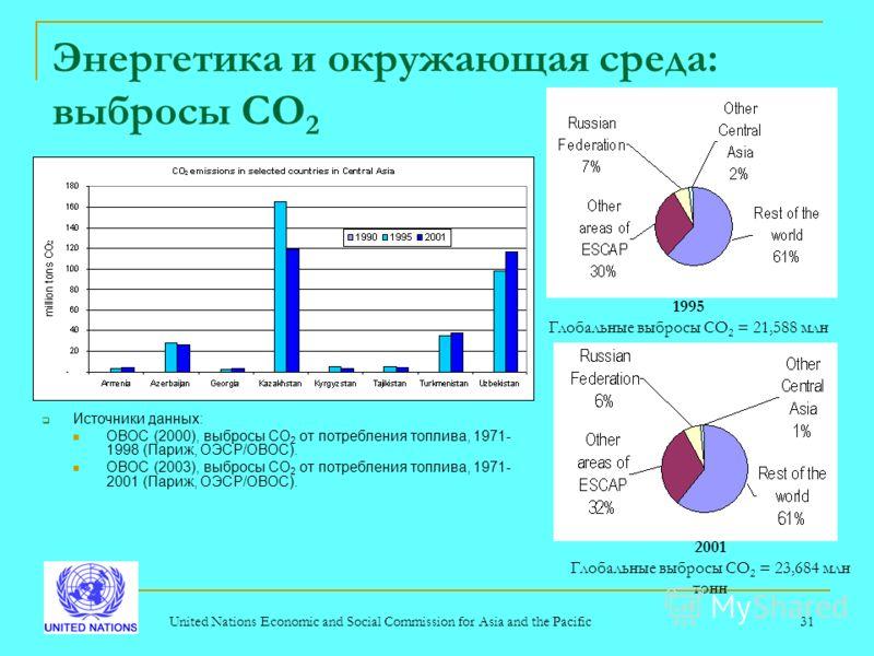 United Nations Economic and Social Commission for Asia and the Pacific31 Энергетика и окружающая среда: выбросы CO 2 Источники данных: ОВОС (2000), выбросы CO 2 от потребления топлива, 1971- 1998 (Париж, ОЭСР/ОВОС). ОВОС (2003), выбросы СO 2 от потре