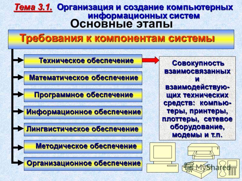Требования к компонентам системы Техническое обеспечение Программное обеспечение Информационное обеспечение Лингвистическое обеспечение Методическое обеспечение Математическое обеспечение Организационное обеспечение Совокупность Совокупность взаимосв