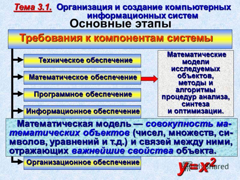 Техническое обеспечение Программное обеспечение Информационное обеспечение Лингвистическое обеспечение Методическое обеспечение Математическое обеспечение Организационное обеспечение Математические модели исследуемых объектов, Математические модели и