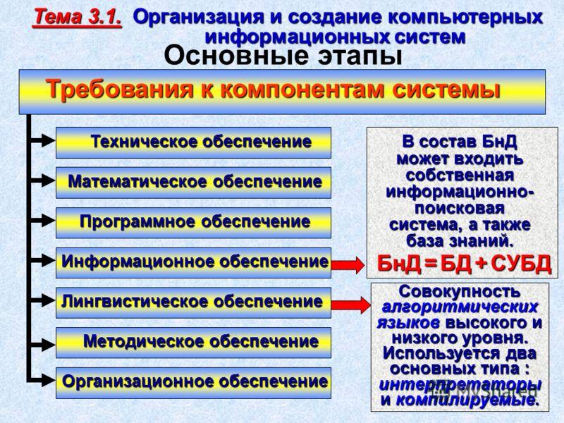 Техническое обеспечение Программное обеспечение Информационное обеспечение Лингвистическое обеспечение Методическое обеспечение Математическое обеспечение Организационное обеспечение Совокупность алгоритмических языков высокого и низкого уровня. БнД