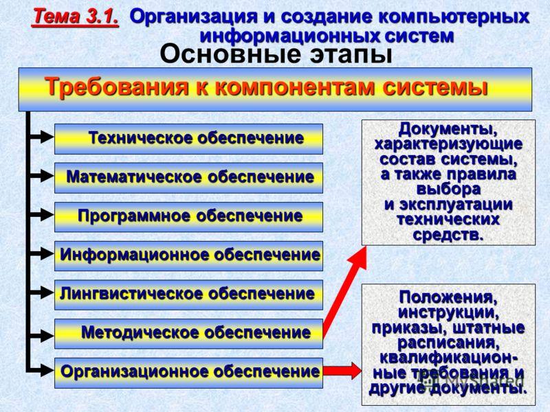 Техническое обеспечение Программное обеспечение Информационное обеспечение Лингвистическое обеспечение Методическое обеспечение Математическое обеспечение Организационное обеспечение Документы, характеризующие состав системы, а также правила выбора и