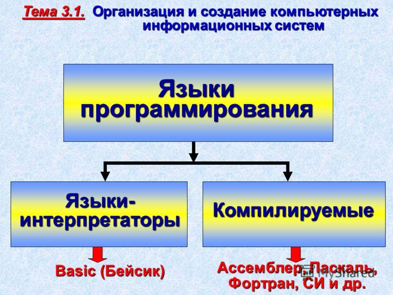 Языки программирования Языки- интерпретаторы Компилируемые Basic (Бейсик) Ассемблер, Паскаль, Фортран, СИ и др. Тема 3.1. Организация и создание компьютерных информационных систем информационных систем