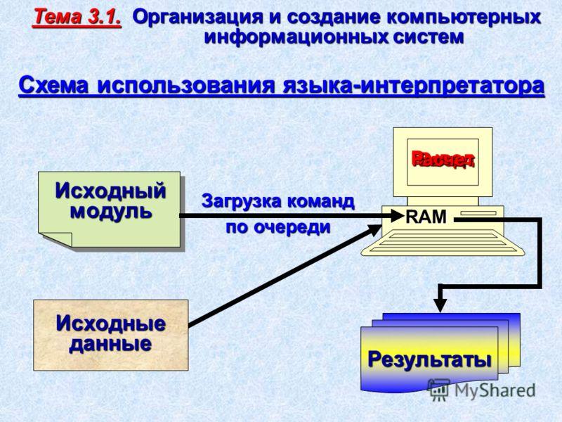 Загрузка команд по очереди Исходныеданные Результаты Исходныймодуль RAM Схема использования языка-интерпретатора Ввод Вывод Расчет Тема 3.1. Организация и создание компьютерных информационных систем информационных систем
