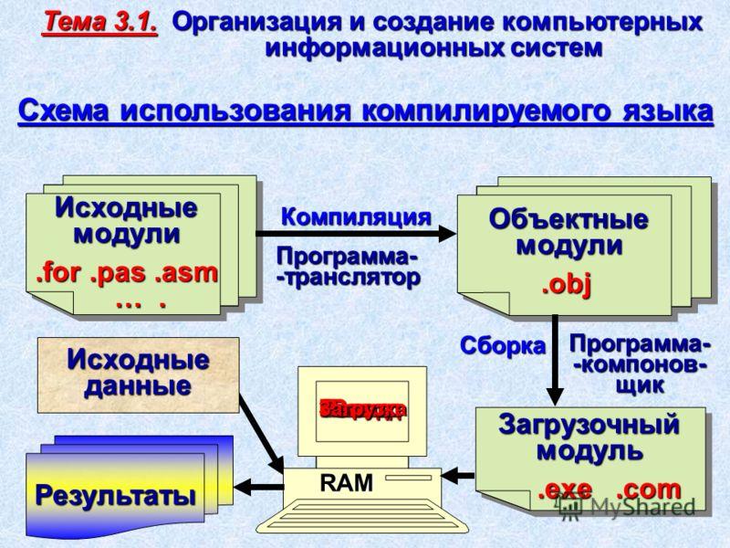 Загрузочный модуль.exe.com.exe.com Загрузочный модуль.exe.com.exe.com Компиляция Исходныеданные Результаты Исходныемодули.for.pas.asm.for.pas.asm …. …. Объектныемодули.obj.obj Сборка RAM Схема использования компилируемого языка Программа--транслятор