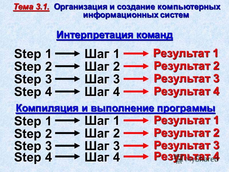 Step 1 Интерпретация команд Результат 1 Компиляция и выполнение программы Step 2 Step 3 Step 4 Шаг 1 Шаг 2 Шаг 3 Шаг 4 Результат 2 Результат 3 Результат 4 Step 1 Step 2 Step 3 Step 4 Шаг 1 Шаг 2 Шаг 3 Шаг 4 Результат 1 Результат 2 Результат 3 Результ