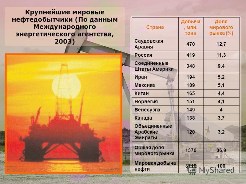 Крупнейшие мировые нефтедобытчики (По данным Международного энергетического агентства, 2003) Страна Добыча, млн. тонн Доля мирового рынка (%) Саудовская Аравия 47012,7 Россия41911,3 Соединенные Штаты Америки 3489,4 Иран1945,2 Мексика1895,1 Китай1654,