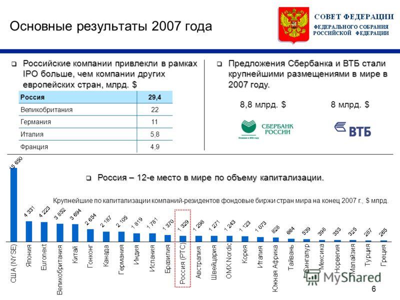 6 Основные результаты 2007 года Россия – 12-е место в мире по объему капитализации. Россия – 12-е место в мире по объему капитализации. Крупнейшие по капитализации компаний-резидентов фондовые биржи стран мира на конец 2007 г., $ млрд. Россия29,4 Вел
