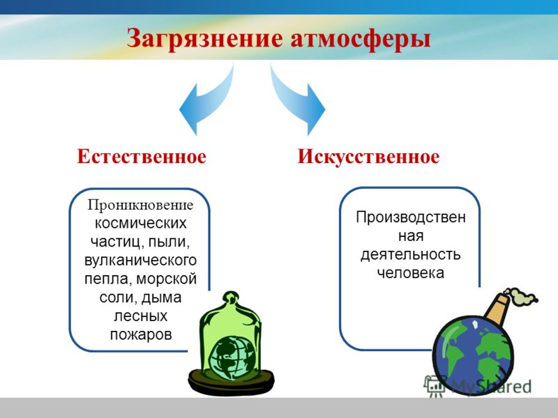 Загрязнение атмосферы Проникновение космических частиц, пыли, вулканического пепла, морской соли, дыма лесных пожаров Производствен ная деятельность человека ЕстественноеИскусственное