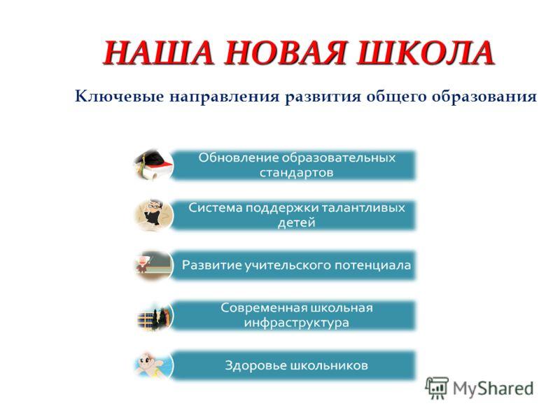 НАША НОВАЯ ШКОЛА Ключевые направления развития общего образования