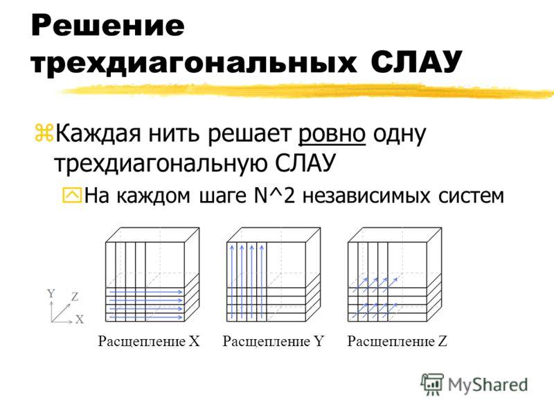Решение трехдиагональных СЛАУ zКаждая нить решает ровно одну трехдиагональную СЛАУ yНа каждом шаге N^2 независимых систем Расщепление XРасщепление YРасщепление Z