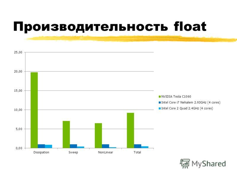 Производительность float